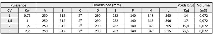 Discovery dimension table