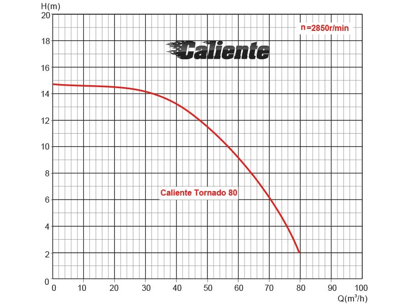 Performance chart Caliente Tornado 80