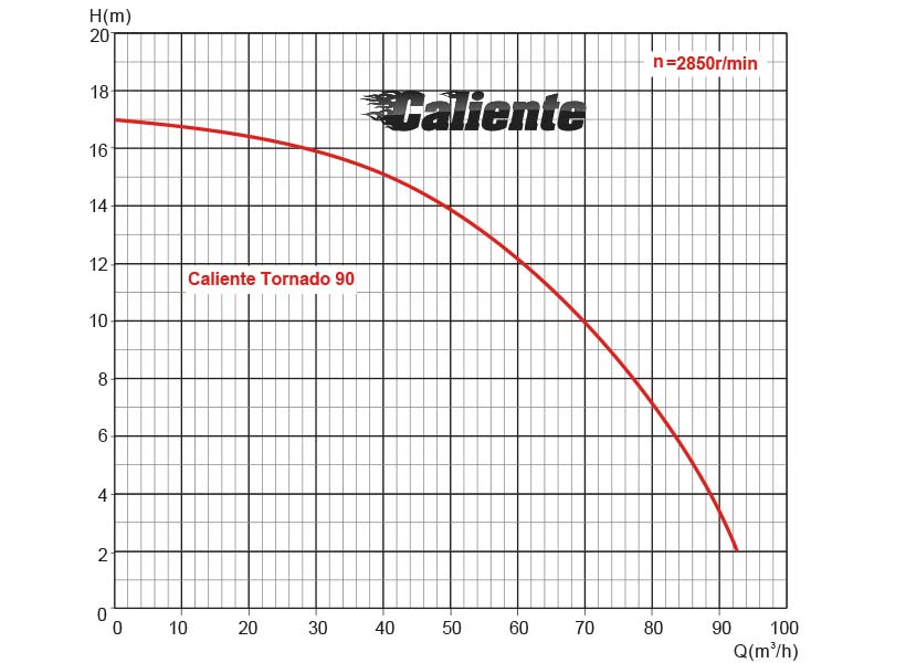 Performance chart Caliente Tornando 90