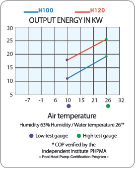 Curve chart depicting pump and outside temperature