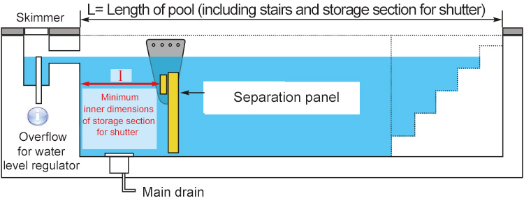 Schema depicting a separating wall of your DEEPEO immersed shutter