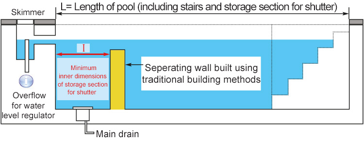 Schema depicting a built storage section of your DEEPEO immersed shutter