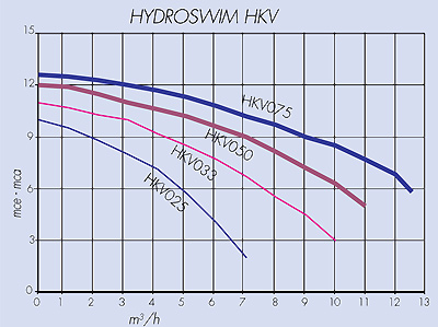 Performance chart HKV