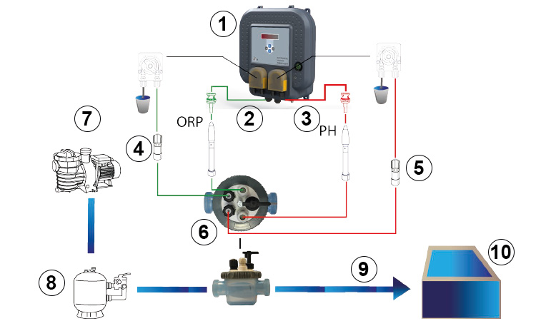 Installation schema ORPHEO automatic regulation pH/redOx