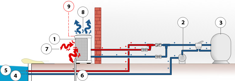 Schema vertical heat pump